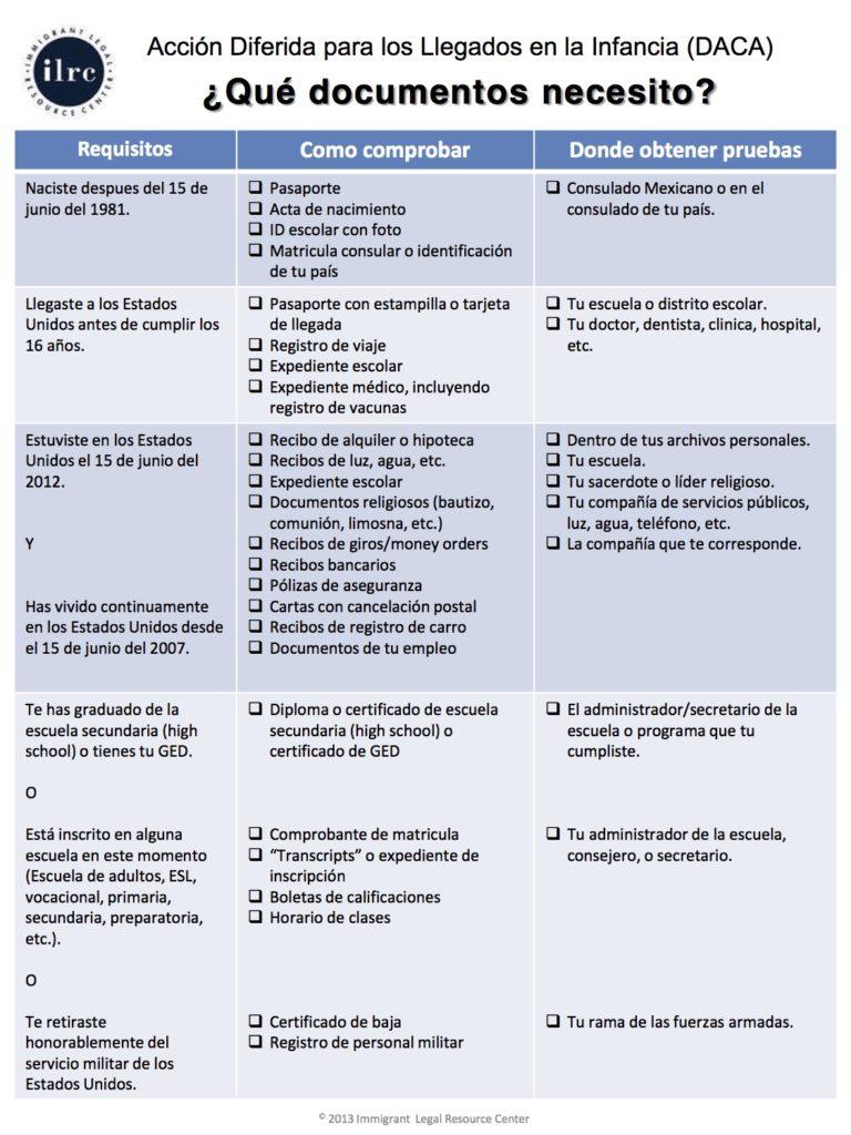 DACA Spanish 2016