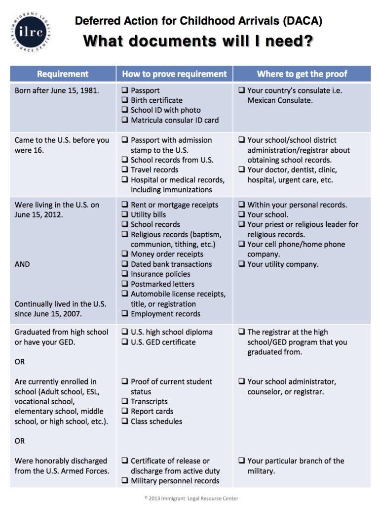DACA documents 2016